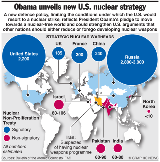 NUCLEAR WEAPONS GRAPHIC