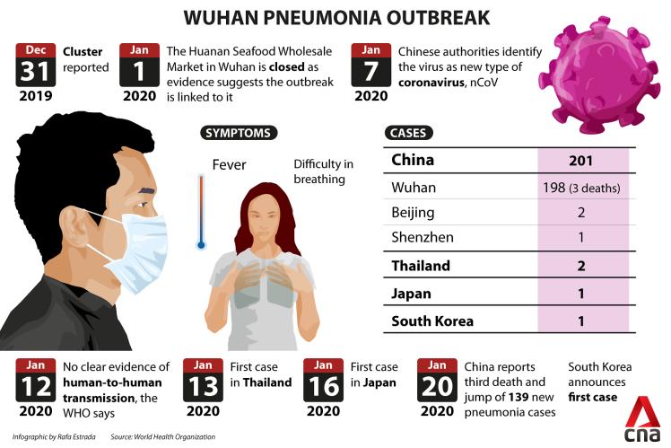 wuhan-pneumonia-virus-outbreak-infographic